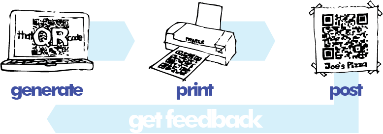 generate... print... post... get feedback!